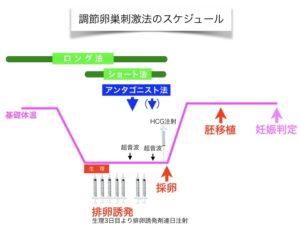 調節卵巣刺激法