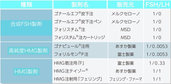 HMG製剤