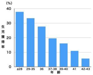 年齢生児獲得率