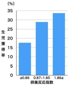 卵巣反応指数生児獲得率