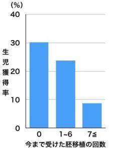 治療回数生児獲得率